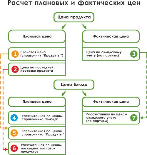 Инструкции Хранения Продуктов Питания На Складах Рк